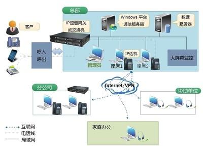 联络加 LLJ-IPCC2000 pro  IP呼叫中心系统