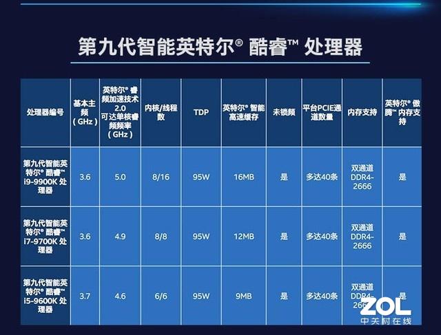 如何轻松了解CPU的性能 英特尔酷睿i7-9700K告诉你